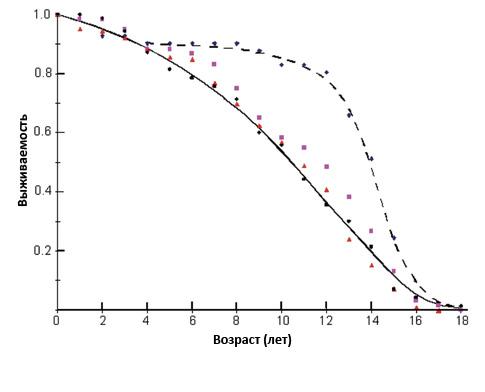 Продолжительность жизни стандартных пуделей при различных уровнях инбридинга. Голубые ромбы: 25% (N=71). Непрерывная линия отображает группу >25%.