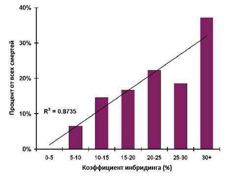 Зависимость КИ и данных о смерти от заворота желудка.