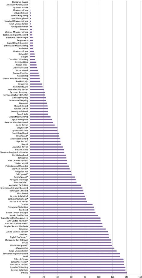 100 редких пород в Великобритании