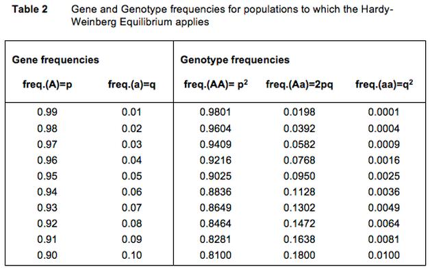 частоты генов