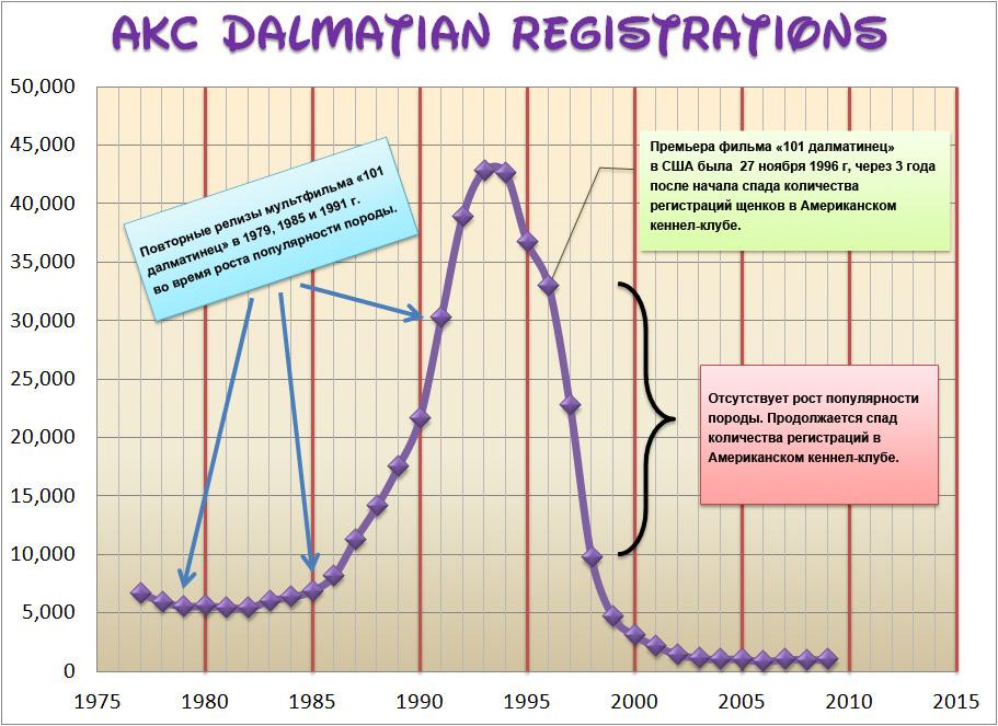 AKC_Dalmatian_Registrations_1975-2010